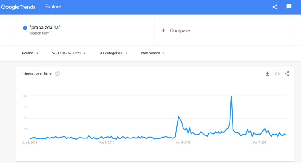 trendy google wykres